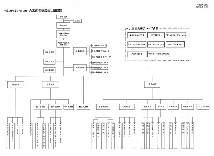 丸三産業 組織図