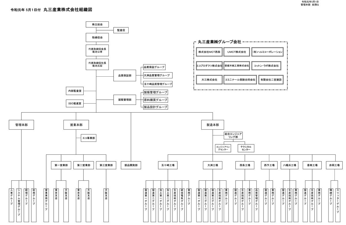 令和元年5月1日付 組織図